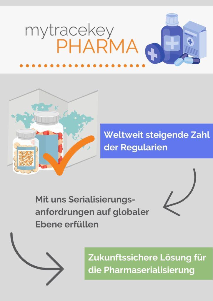 mytrackey Pharma: Ihre Lösung für Pharma Serialisierung, Global Compliance in der Pharmaindustrie und track&trace Vorschriften