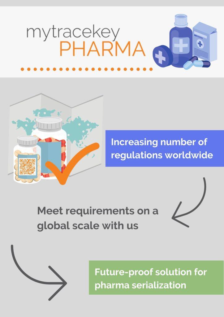 mytracekey PHARMA: Our pharma serialization solution