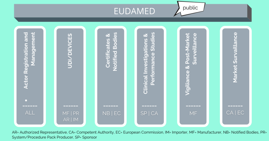 Overview of the six EUDAMED modules (MDR)