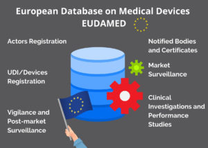 Overview of the 6 EUDAMED modules (MDR)